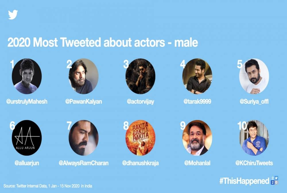 Twitter India's Top 10 Most Tweeted About Actors - Male 2020